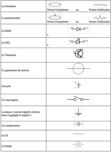 fichier tableau composants electronique png  u2014 les fabriques du ponant